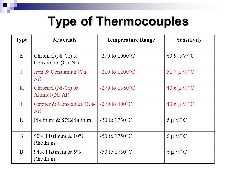 Type of Thermocouples TypeMaterialsTemperature RangeSensitivity EChromel (Ni-Cr) & Constantan (Cu-Ni) -270 to 1000 ° C 60.9 μV/°C JIron & Constantan (