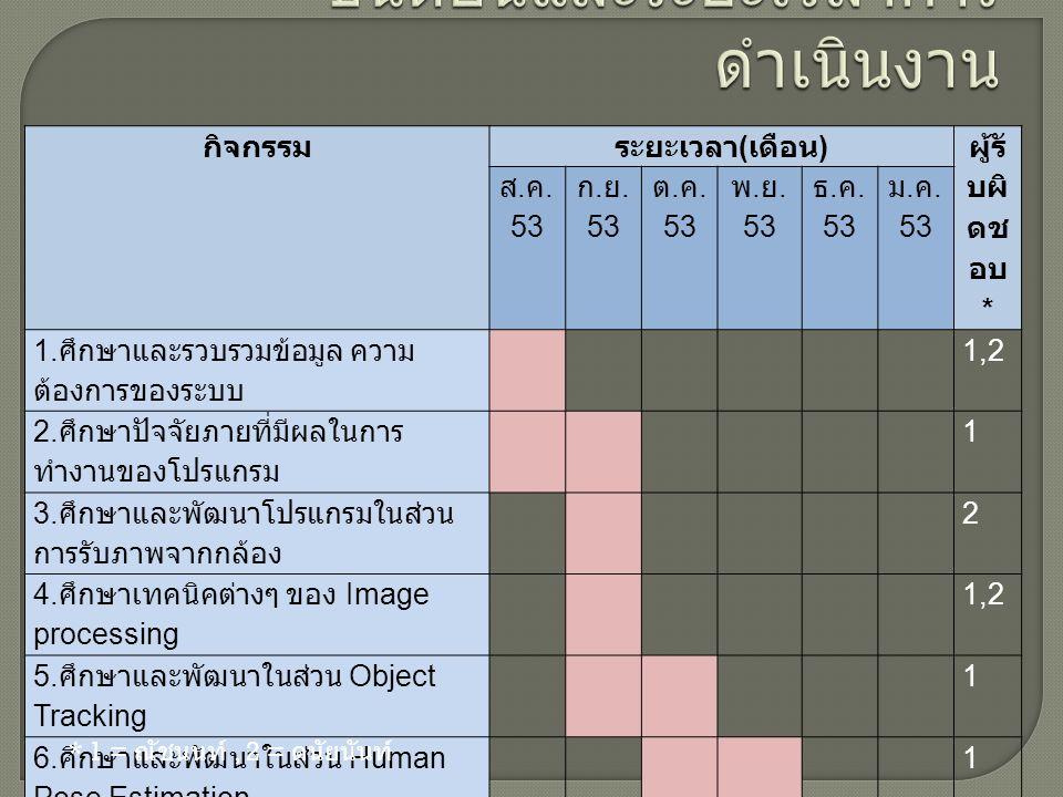 กิจกรรม ระยะเวลา ( เดือน ) ผู้รั บผิ ดช อบ * ส. ค. 53 ก. ย. 53 ต. ค. 53 พ. ย. 53 ธ. ค. 53 ม. ค. 53 1. ศึกษาและรวบรวมข้อมูล ความ ต้องการของระบบ 1,2 2.