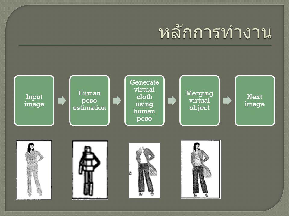 Input image Human pose estimation Generate virtual cloth using human pose Merging virtual object Next image