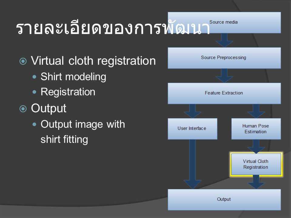 รายละเอียดของการพัฒนา  Virtual cloth registration Shirt modeling Registration  Output Output image with shirt fitting