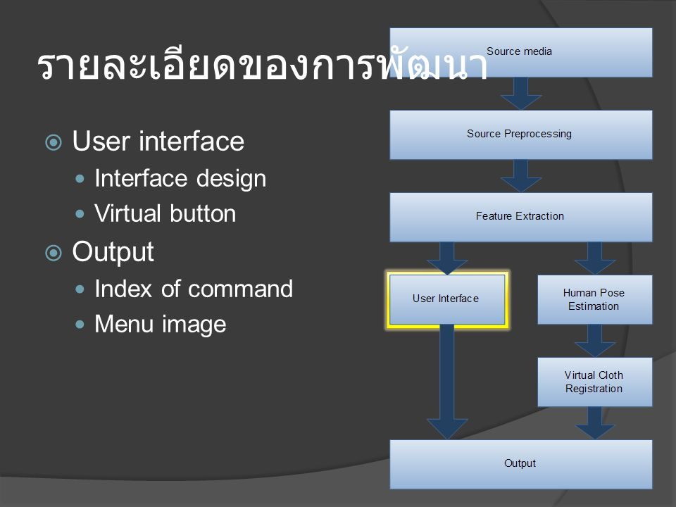 รายละเอียดของการพัฒนา  User interface Interface design Virtual button  Output Index of command Menu image