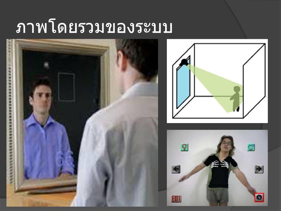 การทดสอบโปรแกรม  Human pose estimation testing  Virtual cloth registration testing  User interface testing