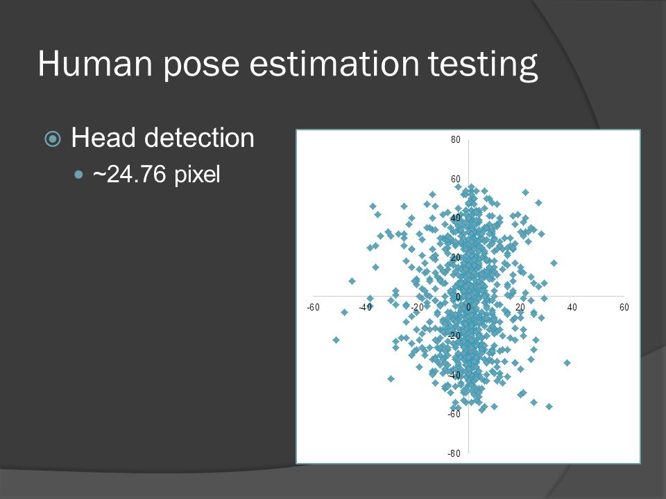 Human pose estimation testing  Head detection ~24.76 pixel