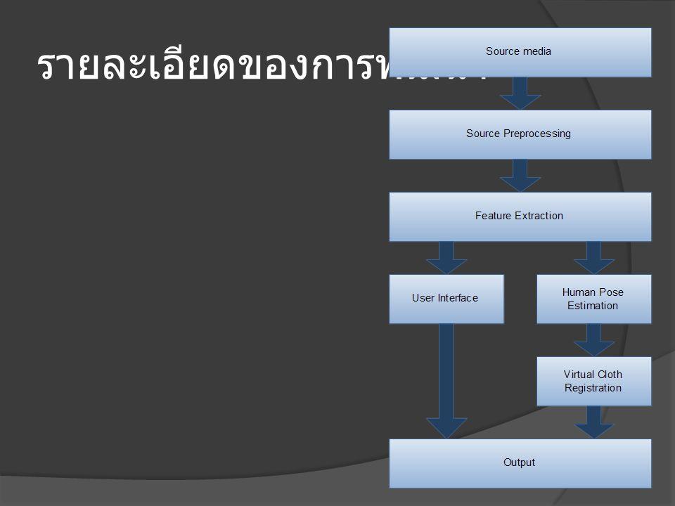 รายละเอียดของการพัฒนา  Virtual cloth registration Shirt modeling Registration  Output Output image with shirt fitting