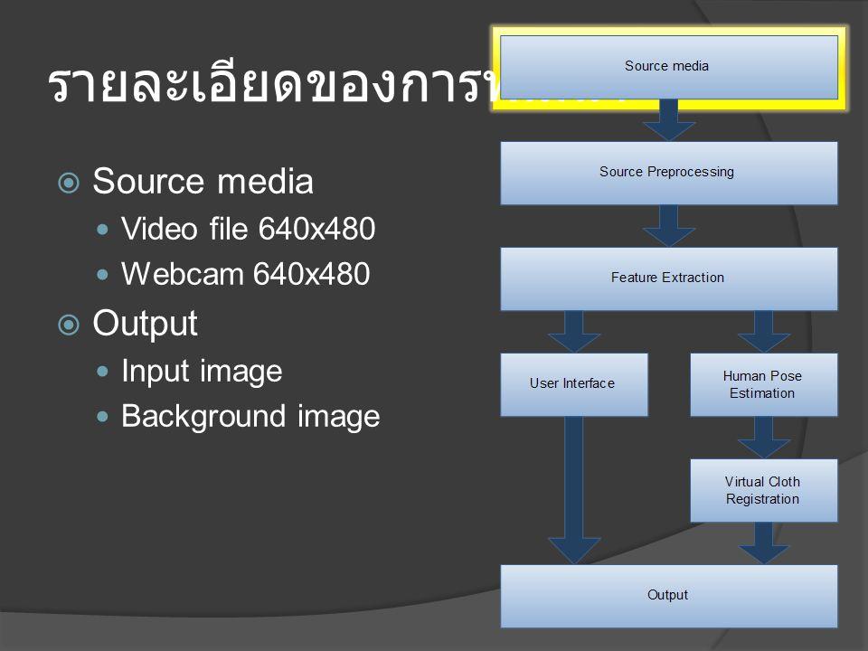 รายละเอียดของการพัฒนา  Source preprocessing Convert color model Remove noise  Output Input and background image (RGB, HSV, Grayscale)