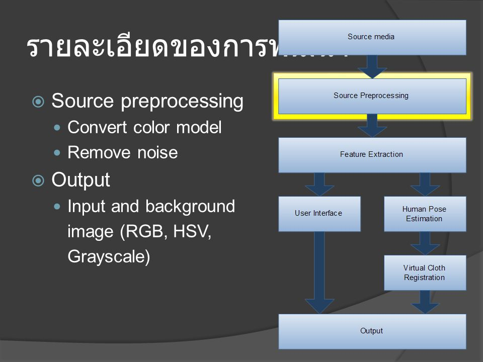 รายละเอียดของการพัฒนา  Source preprocessing Convert color model Remove noise  Output Input and background image (RGB, HSV, Grayscale)