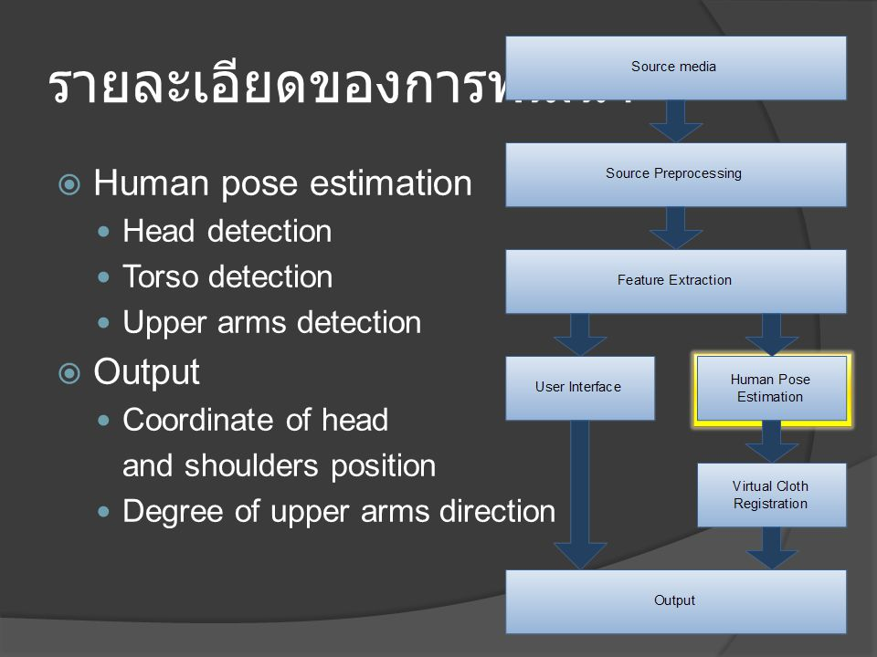 รายละเอียดของการพัฒนา  Human pose estimation Head detection Torso detection Upper arms detection  Output Coordinate of head and shoulders position Degree of upper arms direction