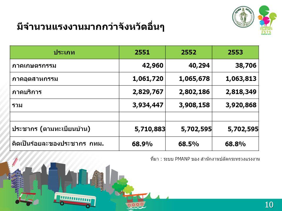 มีจำนวนแรงงานมากกว่าจังหวัดอื่นๆ ประเภท255125522553 ภาคเกษตรกรรม42,96040,29438,706 ภาคอุตสาหกรรม1,061,7201,065,6781,063,813 ภาคบริการ2,829,7672,802,18