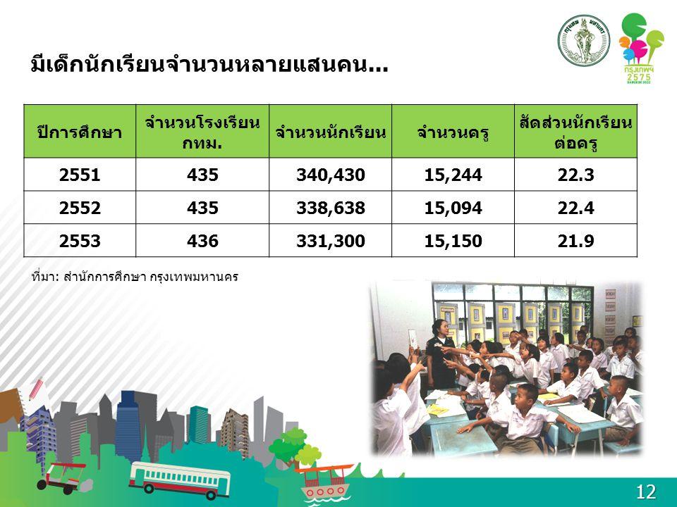มีเด็กนักเรียนจำนวนหลายแสนคน... ปีการศึกษา จำนวนโรงเรียน กทม. จำนวนนักเรียนจำนวนครู สัดส่วนนักเรียน ต่อครู 2551435340,43015,24422.3 2552435338,63815,0