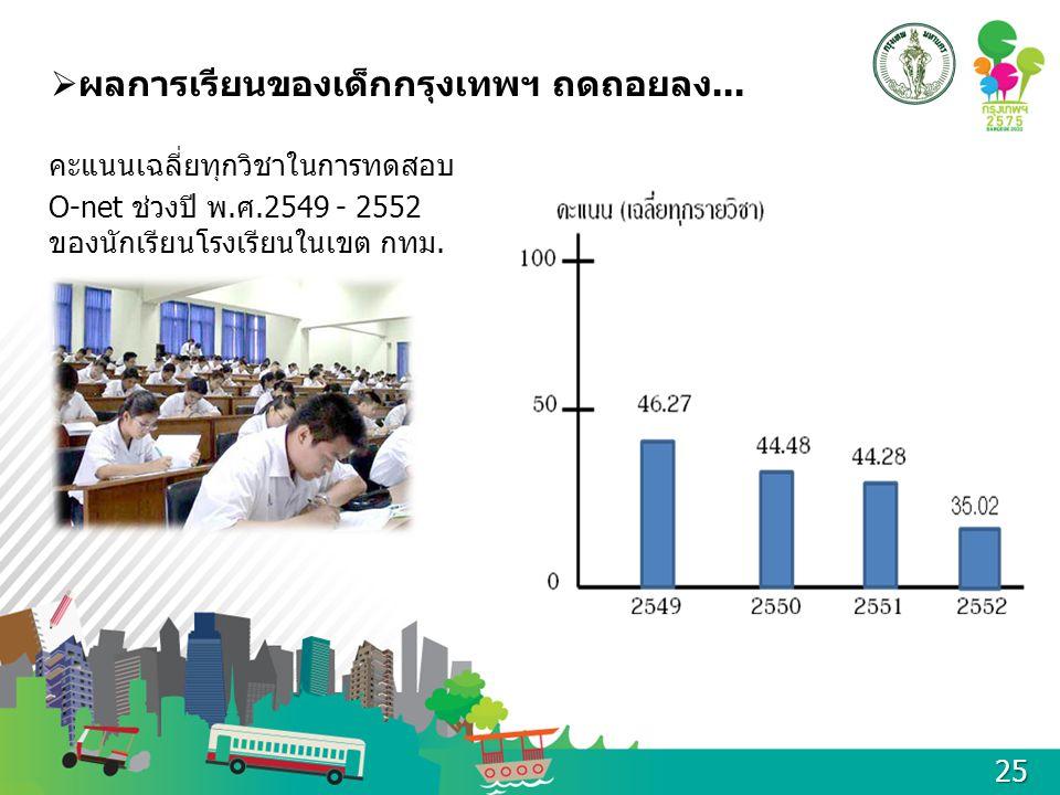  ผลการเรียนของเด็กกรุงเทพฯ ถดถอยลง... คะแนนเฉลี่ยทุกวิชาในการทดสอบ O-net ช่วงปี พ.ศ.2549 - 2552 ของนักเรียนโรงเรียนในเขต กทม. 25