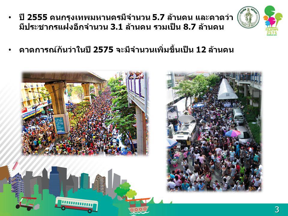 ทุกๆ ตารางนิ้วของกรุงเทพฯ มีความหนาแน่นของ ประชากรสูงกว่าเมืองอื่นๆ ในประเทศไทย กลุ่ม (Zone)เขต ประชากรตาม ทะเบียนราษฎร์ ประชากรแฝงประชากรรวม ความหนาแน่น เฉลี่ย (คน/ตร.กม.) รัตนโกสินทร์ บางซื่อ ดุสิต พญาไท ราชเทวี สัมพันธ วงศ์ ปทุมวัน พระนคร ป้อมปราบศัตรูพ่าย บางรัก 661,016363,559 1,024,57516,601 บูรพา ดอนเมือง หลักสี่ สายไหม บางเขน จตุจักร ลาดพร้าว บึ่งกุ่ม บางกะปิ วัง ทองหลาง 1,344,323739,378 2,083,7017,617 ศรีนครินทร์ สะพานสูง มีนบุรี คลองสามวา หนอง จอก ลาดกระบัง ประเวศ สวนหลวง คัน นายาว 1,032,996568,148 1,601,1442,409 เจ้าพระยา ดินแดง ห้วยขวาง วัฒนา คลองเตย บางนา พระโขนง สาทร บางคอแหลม ยานนาวา 880,569484,313 1,364,88211,505 กรุงธนใต้ บางขุนเทียน บางบอน จอมทอง ราษฎร บูรณะ ทุ่งครุ ธนบุรี คลองสาน บางแค 1,022,107562,159 1,584,2665,515 กรุงธนเหนือ บางพลัด ตลิ่งชัน บางกอกน้อย บางกอกใหญ่ ภาษีเจริญ หนองแขม ทวีวัฒนา 761,584418,871 1,180,4557,249 รวม5,702,595 3,136,427 8,839,0225,634 4
