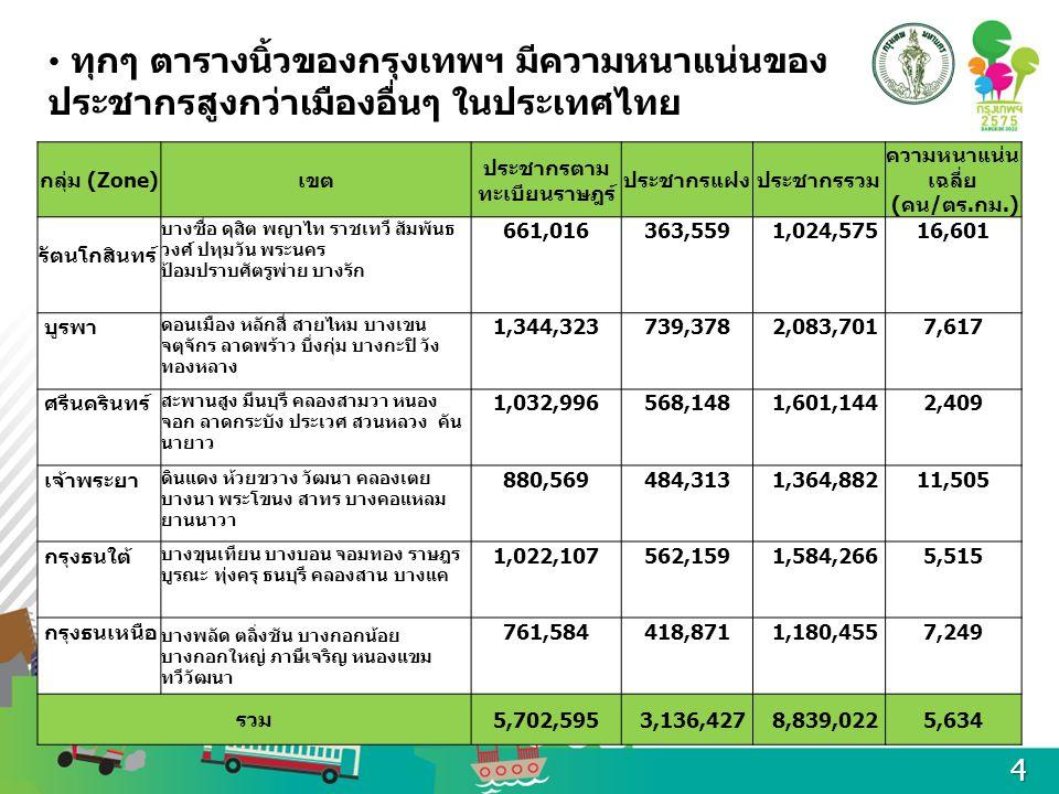 ทุกๆ ตารางนิ้วของกรุงเทพฯ มีความหนาแน่นของ ประชากรสูงกว่าเมืองอื่นๆ ในประเทศไทย กลุ่ม (Zone)เขต ประชากรตาม ทะเบียนราษฎร์ ประชากรแฝงประชากรรวม ความหนาแ