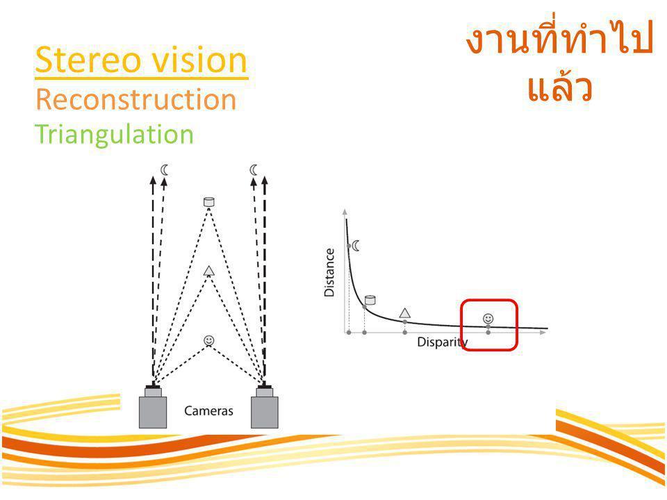 งานที่ทำไป แล้ว Camera calibration Intrinsic matrix Distortion matrix