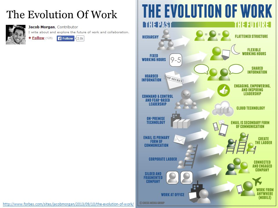 http://www.forbes.com/sites/jacobmorgan/2013/09/10/the-evolution-of-work/ The Evolution Of Work
