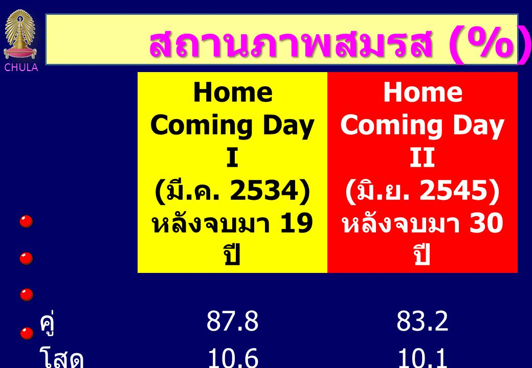 CHULA สถานที่ทำงาน (%) Home Coming Day I ( มี.ค. 2534) หลังจบมา 19 ปี Home Coming Day II ( มิ.