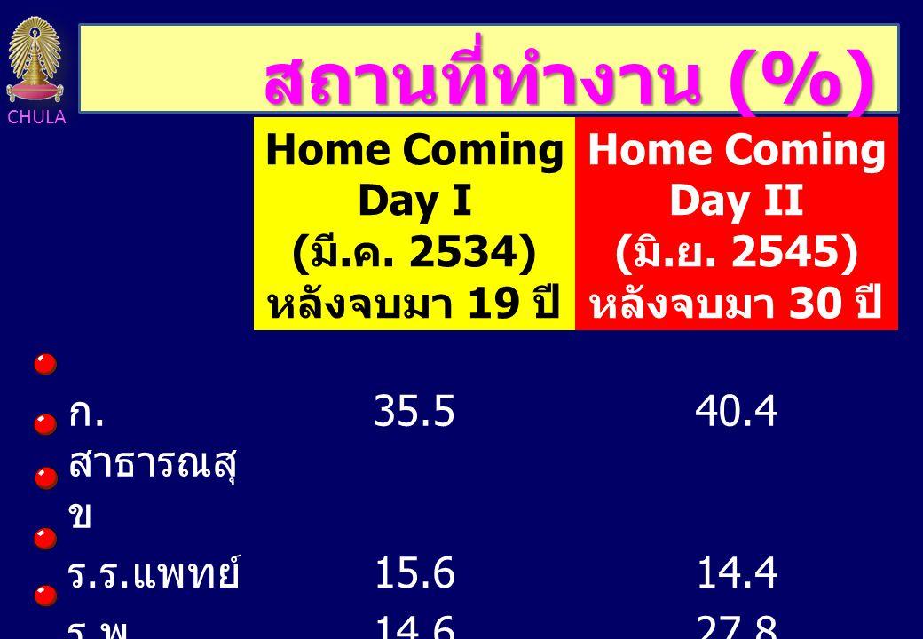 CHULA สถานที่ทำงาน (%) Home Coming Day I ( มี. ค. 2534) หลังจบมา 19 ปี Home Coming Day II ( มิ. ย. 2545) หลังจบมา 30 ปี ก. สาธารณสุ ข 35.540.4 ร. ร. แ
