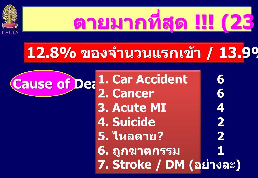 CHULA ตายมากที่สุด !!! (23 คน ) 12.8% ของจำนวนแรกเข้า / 13.9% ของจำนวนจบ Cause of Death 1. Car Accident6 2. Cancer6 3. Acute MI4 4. Suicide2 5. ไหลตาย