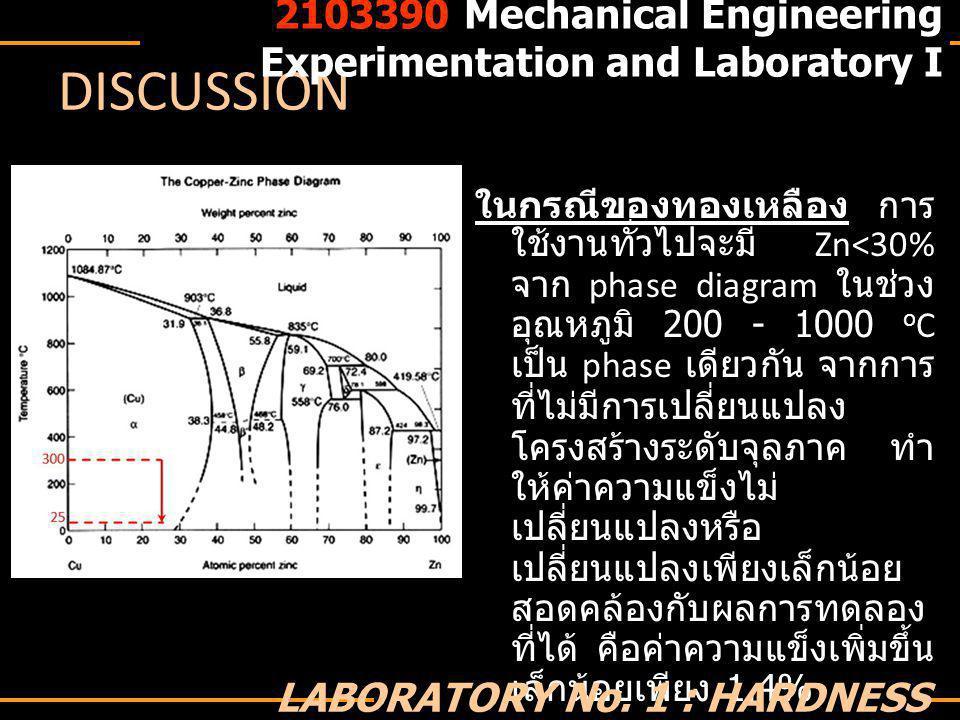 DISCUSSION ในกรณีของทองเหลือง การ ใช้งานทั่วไปจะมี Zn<30% จาก phase diagram ในช่วง อุณหภูมิ 200 - 1000 o C เป็น phase เดียวกัน จากการ ที่ไม่มีการเปลี่ยนแปลง โครงสร้างระดับจุลภาค ทำ ให้ค่าความแข็งไม่ เปลี่ยนแปลงหรือ เปลี่ยนแปลงเพียงเล็กน้อย สอดคล้องกับผลการทดลอง ที่ได้ คือค่าความแข็งเพิ่มขึ้น เล็กน้อยเพียง 1.4% 2103390 Mechanical Engineering Experimentation and Laboratory I LABORATORY No.