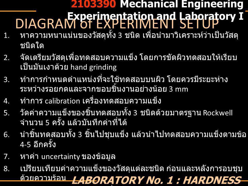 MATERIAL ANALYSIS via density 2103390 Mechanical Engineering Experimentation and Laboratory I LABORATORY No.