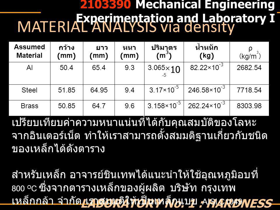 EXPERIMENT RESULT 2103390 Mechanical Engineering Experimentation and Laboratory I LABORATORY No.