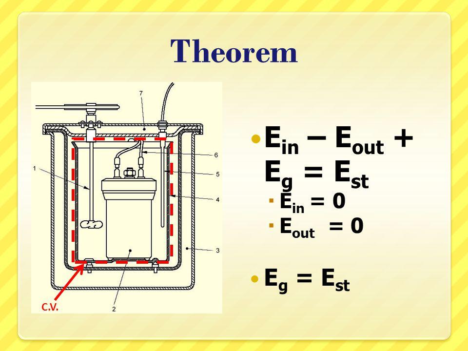 Theorem E g = HV x g E st = W∆T–C 1 –C 2 – C 3 +C 4 HV = ค่า Heating Value g = มวลของเชื้อเพลิง ที่ถูกเผาไหม้ W = ค่าความจุความ ร้อนของระบบ ∆T = ผลต่างอุณหภูมิ C 1 = ความร้อนที่ได้จาก fuse wire C 2 = ความร้อนที่เกิด จากการเกิดกรดไนตริก C 3 = ความร้อนที่เกิด จากการเกิดกรด ซัลฟิวริก C 4 = ความร้อนที่ถูกดูด จากผลิตภัณฑ์ที่เกิดขึ้น