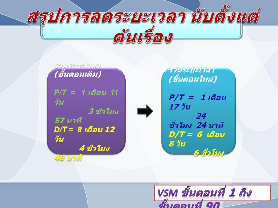 รวมระยะเวลา ( ขั้นตอนเดิม ) P/T = 1 เดือน 11 วัน 3 ชั่วโมง 57 นาที D/T = 8 เดือน 12 วัน 4 ชั่วโมง 46 นาที รวมระยะเวลา ( ขั้นตอนเดิม ) P/T = 1 เดือน 11 วัน 3 ชั่วโมง 57 นาที D/T = 8 เดือน 12 วัน 4 ชั่วโมง 46 นาที รวมระยะเวลา ( ขั้นตอนใหม่ ) P/T = 1 เดือน 17 วัน 24 ชั่วโมง 24 นาที D/T = 6 เดือน 8 วัน 6 ชั่วโมง รวมระยะเวลา ( ขั้นตอนใหม่ ) P/T = 1 เดือน 17 วัน 24 ชั่วโมง 24 นาที D/T = 6 เดือน 8 วัน 6 ชั่วโมง