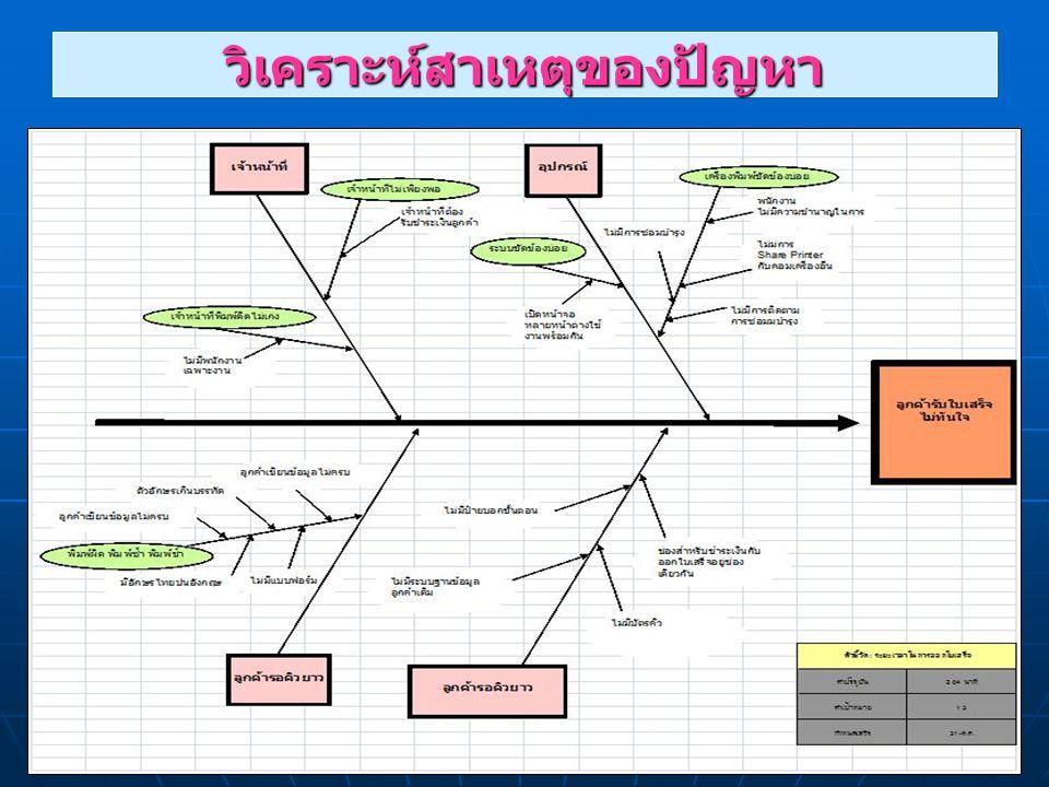 วิเคราะห์แนวทางการแก้ไขปัญหา / โอกาสพัฒนา สาเหตุวิธีการแก้ไข ( กิจกรรม / กระบวน กาแก้ไข ) ( กิจกรรม / กระบวน กาแก้ไข )ผู้รับผิดชอบระยะเวลาดำเนินการ ( มี.