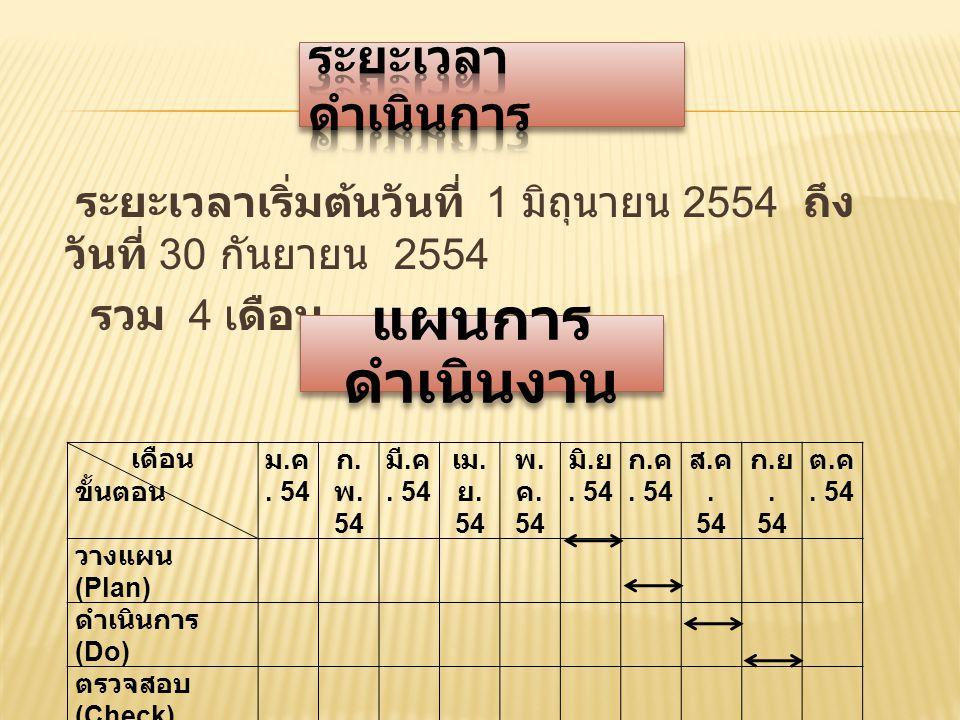 ระยะเวลาเริ่มต้นวันที่ 1 มิถุนายน 2554 ถึง วันที่ 30 กันยายน 2554 รวม 4 เดือน แผนการ ดำเนินงาน เดือน ขั้นตอน ม. ค. 54 ก. พ. 54 มี. ค. 54 เม. ย. 54 พ.