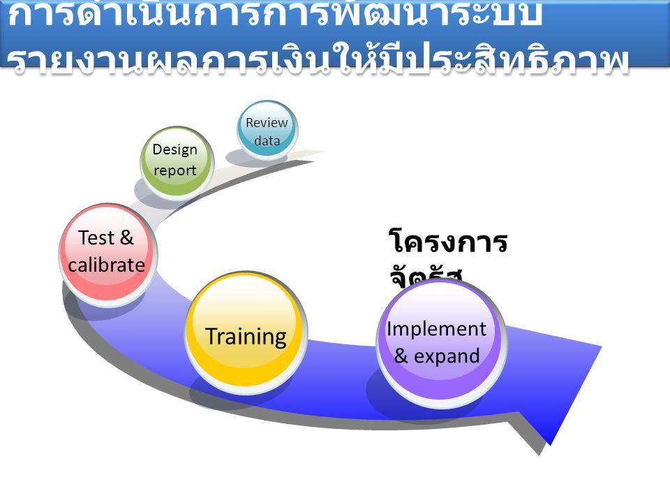 การดำเนินการการพัฒนาระบบ รายงานผลการเงินให้มีประสิทธิภาพ โครงการ จัตุรัส จามจุรี Training Test & calibrate Design report Review data Implement & expan