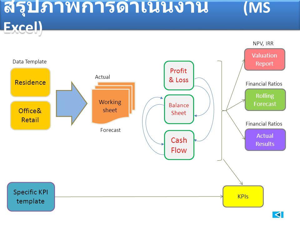 สรุปภาพการดำเนินงาน (MS Excel) Profit & Loss Cash Flow Balance Sheet Residence Office& Retail Working sheet Actual Forecast Valuation Report Rolling F