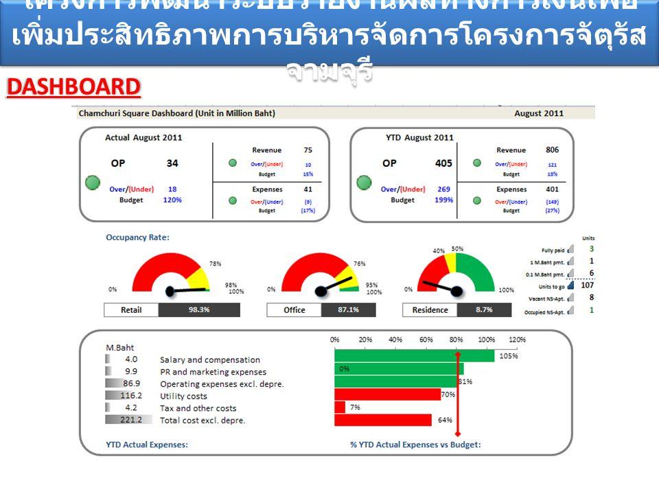 DASHBOARD โครงการพัฒนาระบบรายงานผลทางการเงินเพื่อ เพิ่มประสิทธิภาพการบริหารจัดการโครงการจัตุรัส จามจุรี