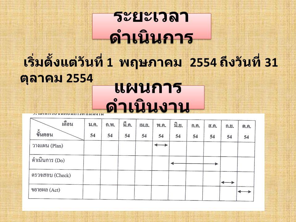 ระยะเวลา ดำเนินการ เริ่มตั้งแต่วันที่ 1 พฤษภาคม 2554 ถึงวันที่ 31 ตุลาคม 2554 แผนการ ดำเนินงาน
