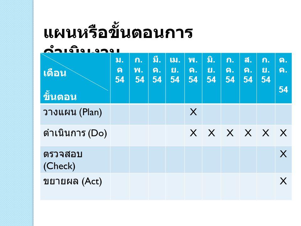 แผนหรือขั้นตอนการ ดำเนินงาน เดือน ขั้นตอน ม. ค 54 ก. พ. 54 มี. ค. 54 เม. ย. 54 พ. ค. 54 มิ. ย. 54 ก. ค. 54 ส. ค. 54 ก. ย. 54 ต. ค. 54 วางแผน (Plan) X