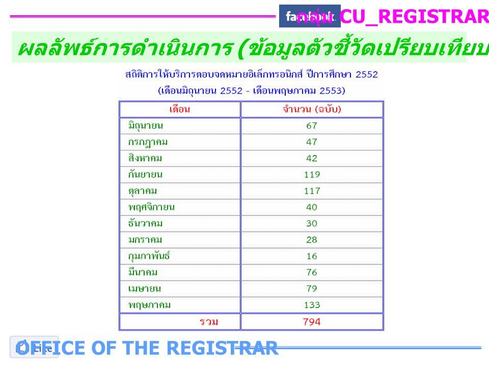 OFFICE OF THE REGISTRAR กลุ่ม CU_REGISTRAR_FB ผลลัพธ์การดำเนินการ ( ข้อมูลตัวชี้วัดเปรียบเทียบก่อนและหลังการปรับปรุง )