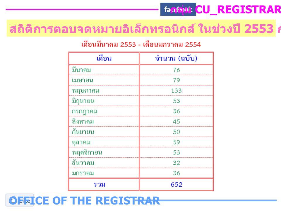 OFFICE OF THE REGISTRAR กลุ่ม CU_REGISTRAR_FB สถิติการตอบจดหมายอิเล็กทรอนิกส์ ในช่วงปี 2553 ก่อนการเปิดใช้งาน Facebook