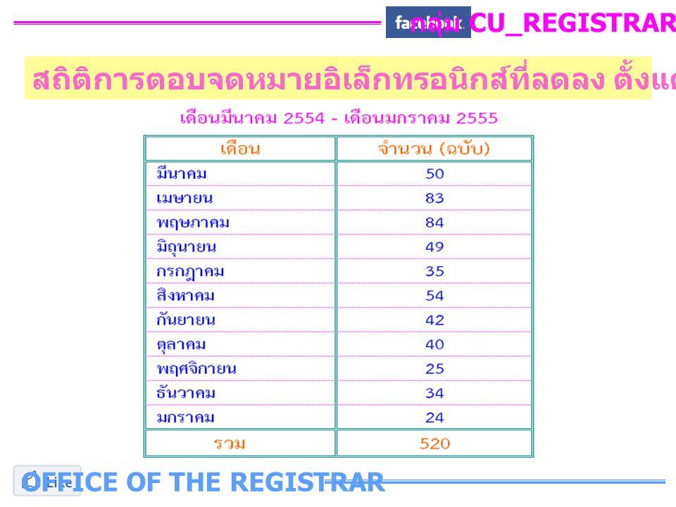 OFFICE OF THE REGISTRAR กลุ่ม CU_REGISTRAR_FB สถิติการตอบจดหมายอิเล็กทรอนิกส์ที่ลดลง ตั้งแต่เริ่มเปิดใช้งาน Facebook