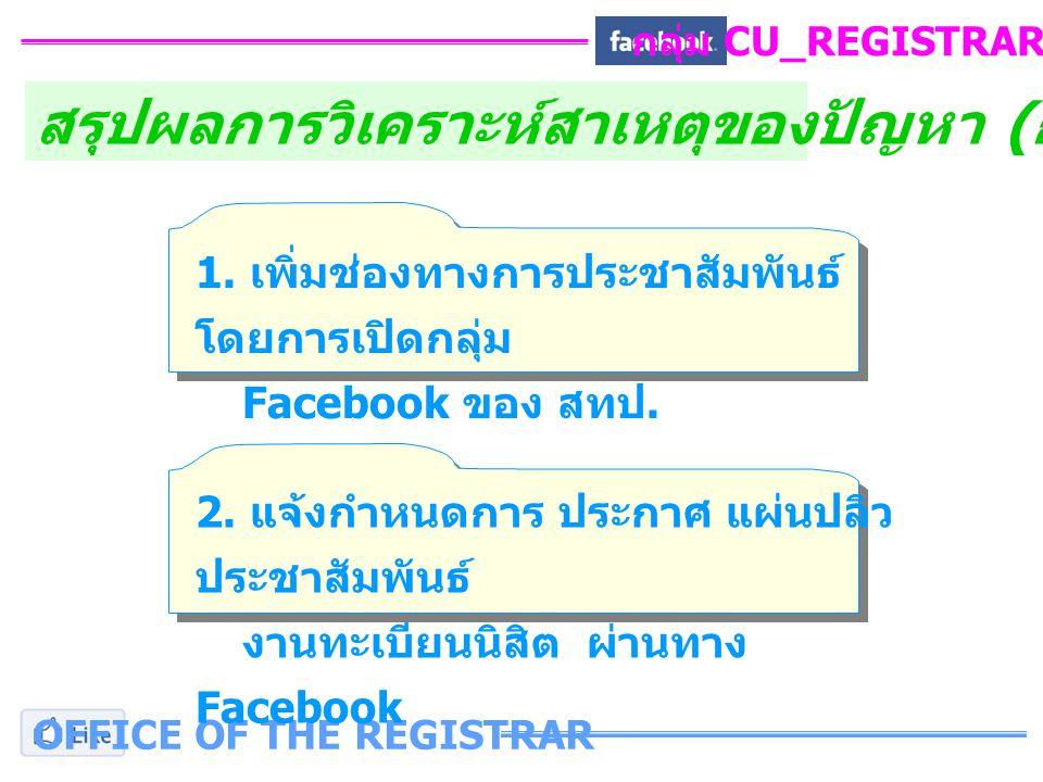 OFFICE OF THE REGISTRAR กลุ่ม CU_REGISTRAR_FB สรุปผลการวิเคราะห์สาเหตุของปัญหา ( ก้างปลา ) 1.