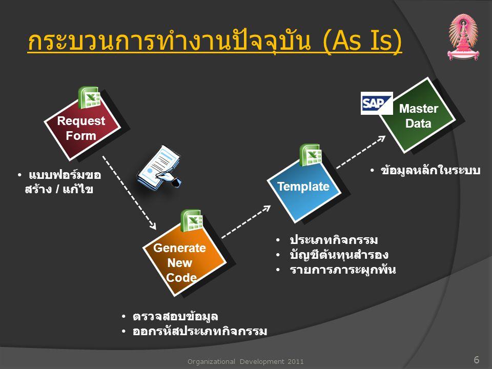 กระบวนการทำงานปัจจุบัน (As Is) ข้อมูลหลักในระบบ Template ตรวจสอบข้อมูล ออกรหัสประเภทกิจกรรม ประเภทกิจกรรม บัญชีต้นทุนสำรอง รายการภาระผูกพัน แบบฟอร์มขอ สร้าง / แก้ไข Request Form Generate New Code Master Data 6 Organizational Development 2011