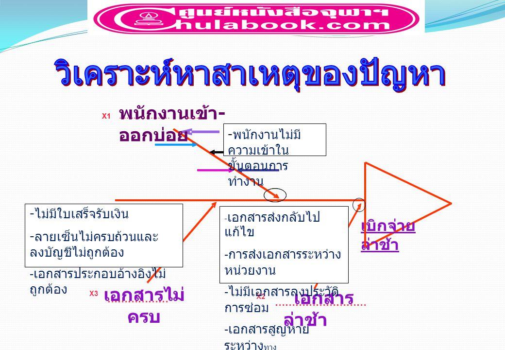 แผนการ แก้ไข ปรับปรุง จัดทำแบบฟอร์มสรุปเอกสาร จัดทำคู่มือการทำงาน ( อย่างง่าย ) สรุปรายงาน