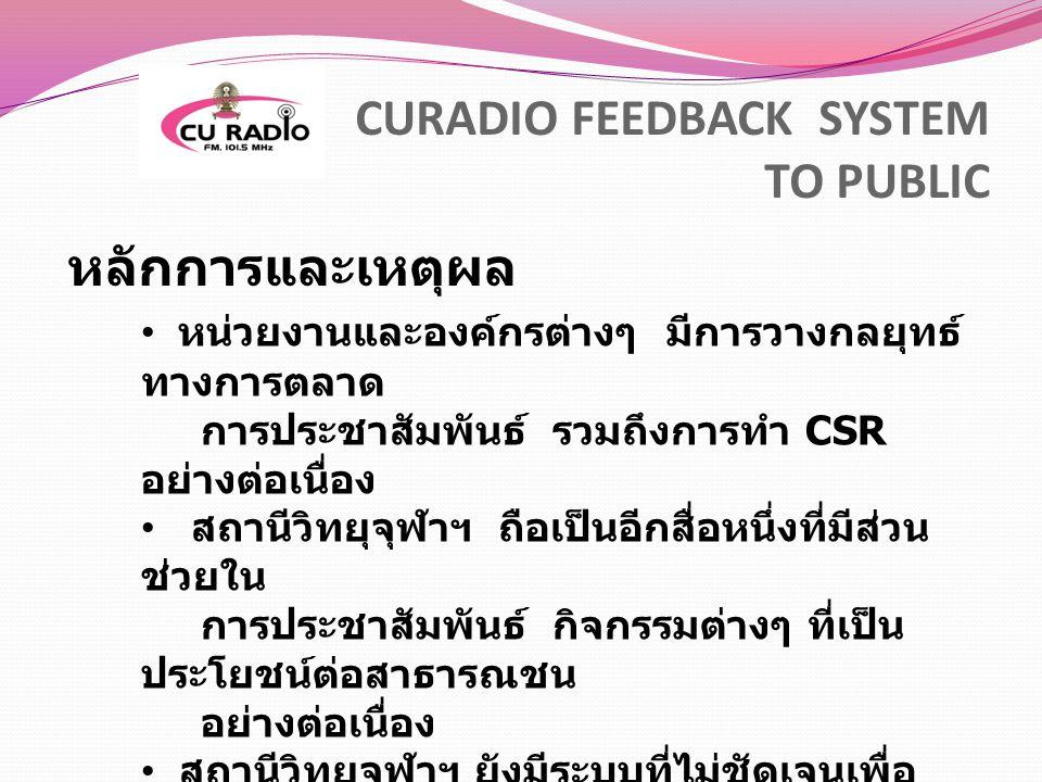 CURADIO FEEDBACK SYSTEM TO PUBLIC หลักการและเหตุผล หน่วยงานและองค์กรต่างๆ มีการวางกลยุทธ์ ทางการตลาด การประชาสัมพันธ์ รวมถึงการทำ CSR อย่างต่อเนื่อง ส