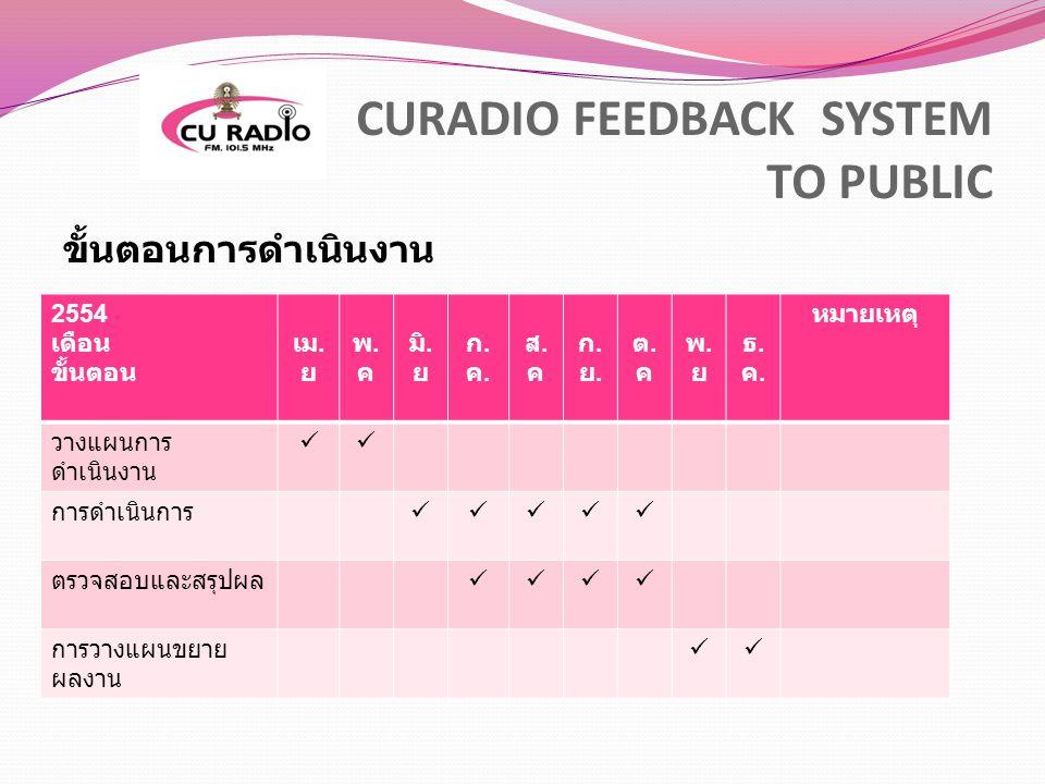 ขั้นตอนการดำเนินงาน CURADIO FEEDBACK SYSTEM TO PUBLIC 2554 เดือน ขั้นตอน เม. ย พ.คพ.ค มิ. ย ก.ค.ก.ค. ส.คส.ค ก.ย.ก.ย. ต.คต.ค พ.ยพ.ย ธ.ค.ธ.ค. หมายเหตุ ว