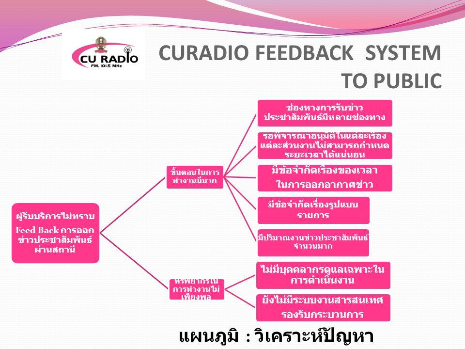 CURADIO FEEDBACK SYSTEM TO PUBLIC ผู้รับบริการไม่ทราบ Feed Back การออก ข่าวประชาสัมพันธ์ ผ่านสถานี ขั้นตอนในการ ทำงานมีมาก ช่องทางการรับข่าว ประชาสัมพ