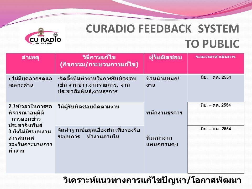 CURADIO FEEDBACK SYSTEM TO PUBLIC สาเหตุวิธีการแก้ไข ( กิจกรรม / กระบวนการแก้ไข ) ผู้รับผิดชอบ ระยะเวลาดำเนินการ 1. ไม่มีบุคลากรดูแล เฉพาะด้าน - จัดตั