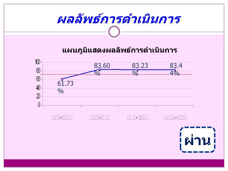 ผ่าน แผนภูมิแสดงผลลัพธ์การดำเนินการ 61.73 % 83.60 % 83.23 % 83.4 4% ผลลัพธ์การดำเนินการ