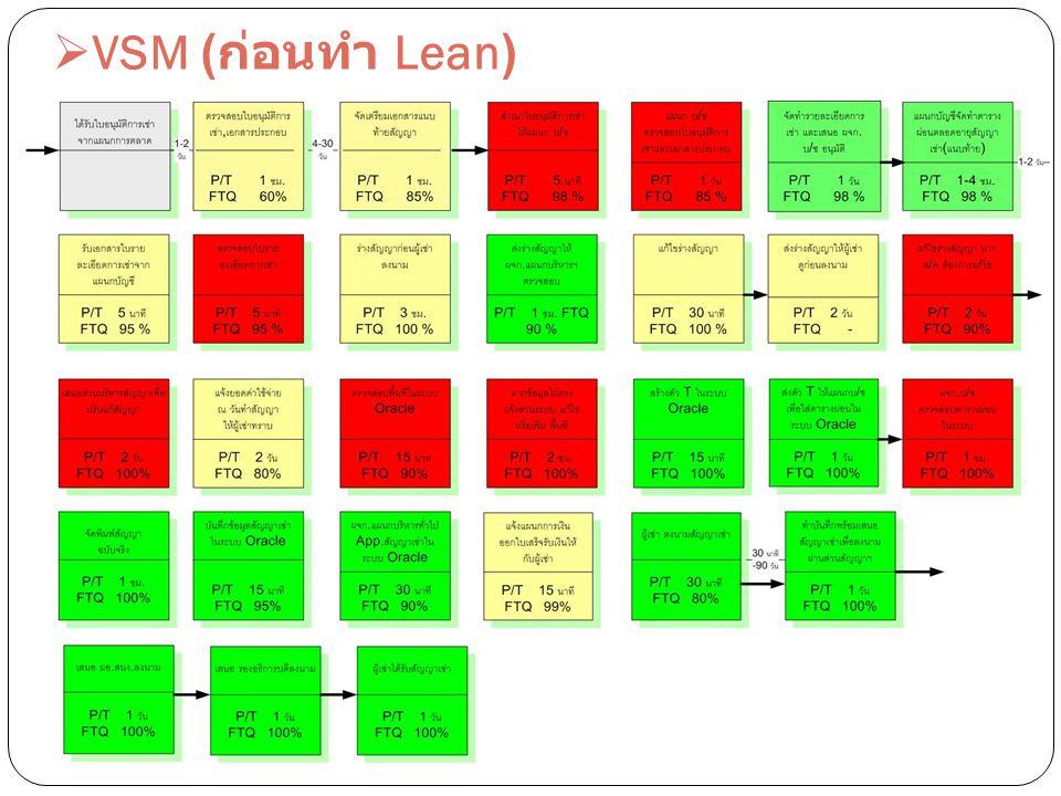  VSM ( ก่อนทำ Lean)