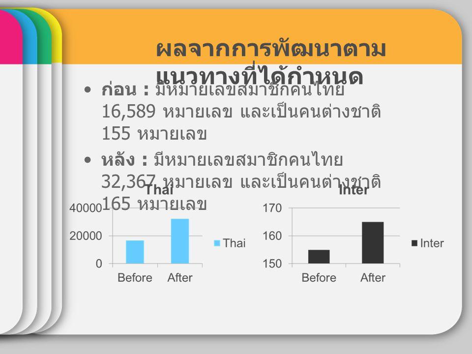 ผลจากการพัฒนาตาม แนวทางที่ได้กำหนด ก่อน : มีหมายเลขสมาชิกคนไทย 16,589 หมายเลข และเป็นคนต่างชาติ 155 หมายเลข หลัง : มีหมายเลขสมาชิกคนไทย 32,367 หมายเลข