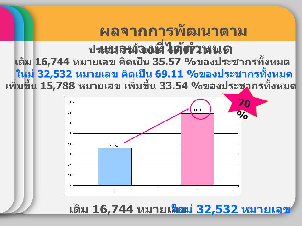 ประชากรทั้งหมด 47,072 คน เดิม 16,744 หมายเลข คิดเป็น 35.57 % ของประชากรทั้งหมด ใหม่ 32,532 หมายเลข คิดเป็น 69.11 % ของประชากรทั้งหมด เพิ่มขึ้น 15,788