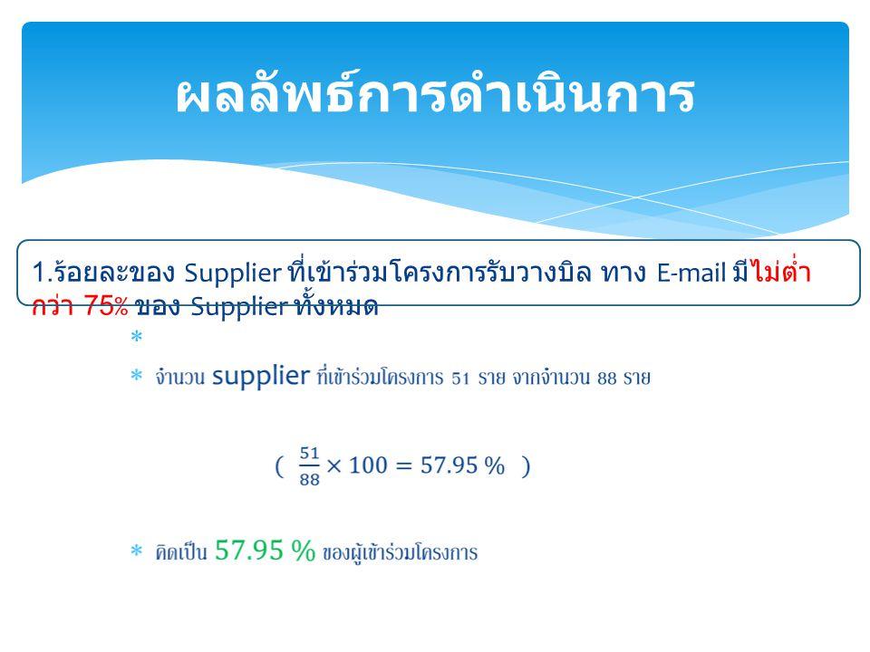  ผลลัพธ์การดำเนินการ 1. ร้อยละของ Supplier ที่เข้าร่วมโครงการรับวางบิล ทาง E-mail มีไม่ต่ำ กว่า 75% ของ Supplier ทั้งหมด