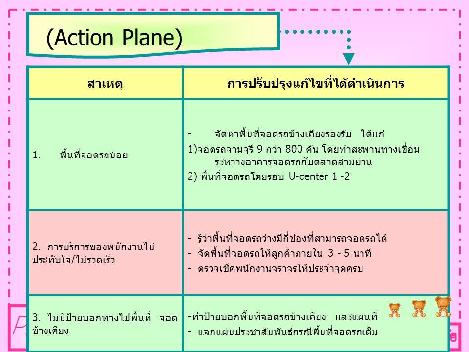 (Action Plane) สาเหตุการปรับปรุงแก้ไขที่ได้ดำเนินการ 1. พื้นที่จอดรถน้อย - จัดหาพื้นที่จอดรถข้างเคียงรองรับ ได้แก่ 1) จอดรถจามจุรี 9 กว่า 800 คัน โดยท