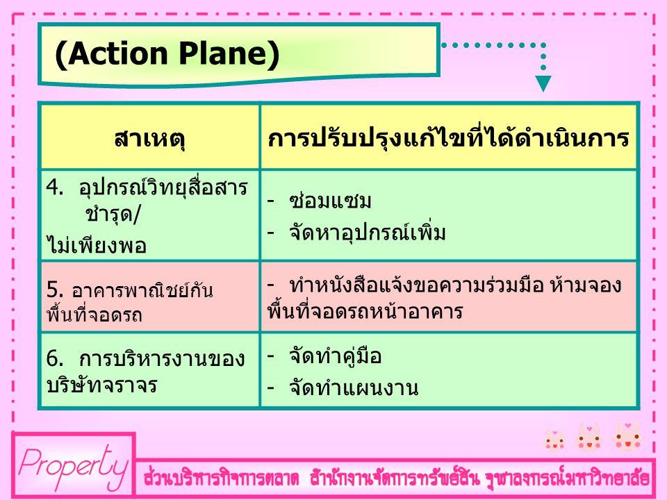 (Action Plane) สาเหตุการปรับปรุงแก้ไขที่ได้ดำเนินการ 4. อุปกรณ์วิทยุสื่อสาร ชำรุด / ไม่เพียงพอ - ซ่อมแซม - จัดหาอุปกรณ์เพิ่ม 5. อาคารพาณิชย์กัน พื้นที